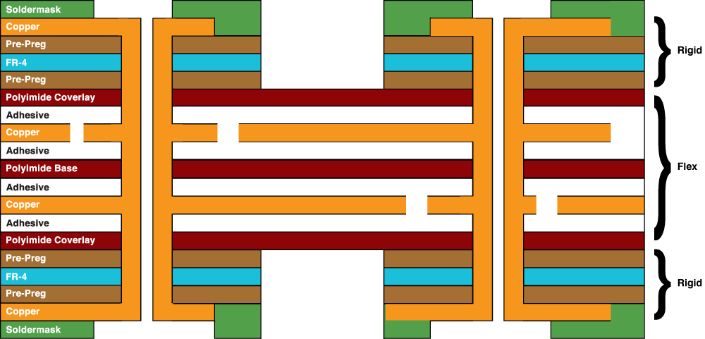 Four-layer combination rigid flex circuit has four conductive copper layers. Typically, a four-layer has two flexible layers and two rigid layers.