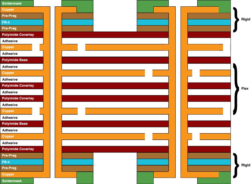 Six-Layer Rigid Flex: Four flex layers and two rigid layers.